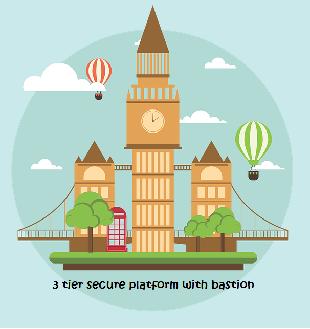 Your 3-tier secure platform with Docker & bastion