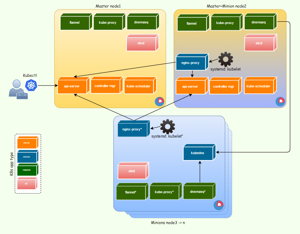 Kubernetes: your base setup towards container orchestration